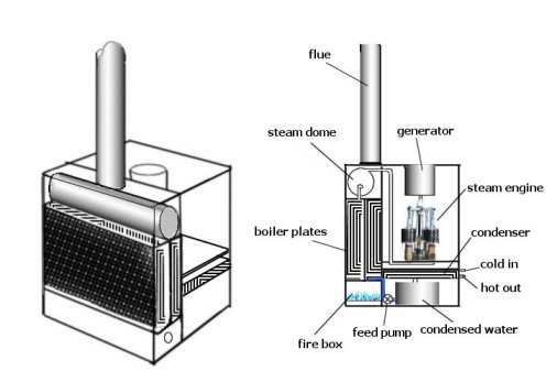 Wood Work Wood Fired Boiler Plans Pdf Plans